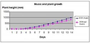 plants hear